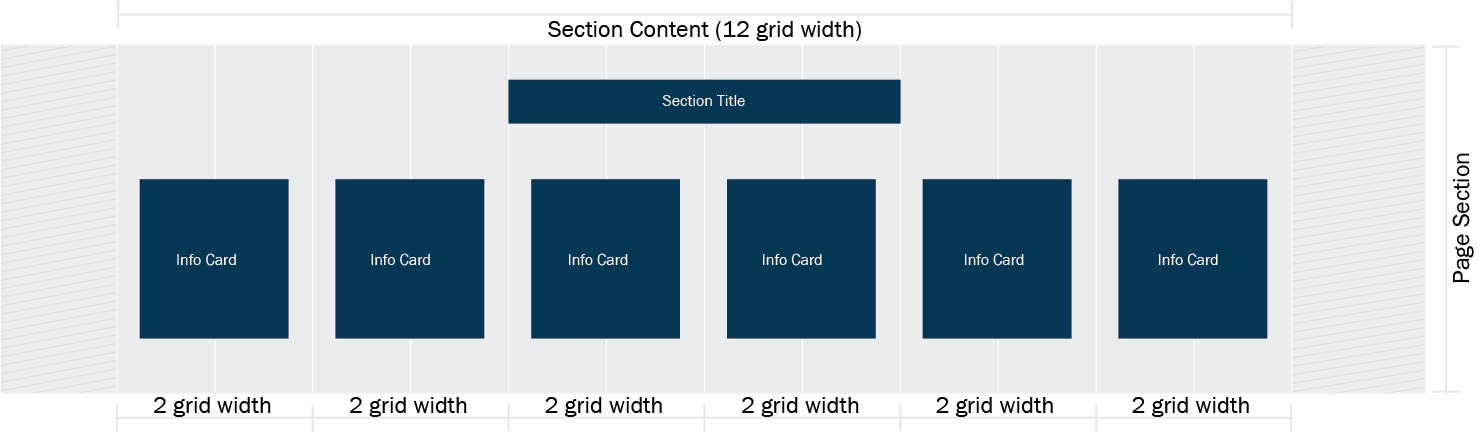 Visualization of 6 Info Cards set to 2 grid units
