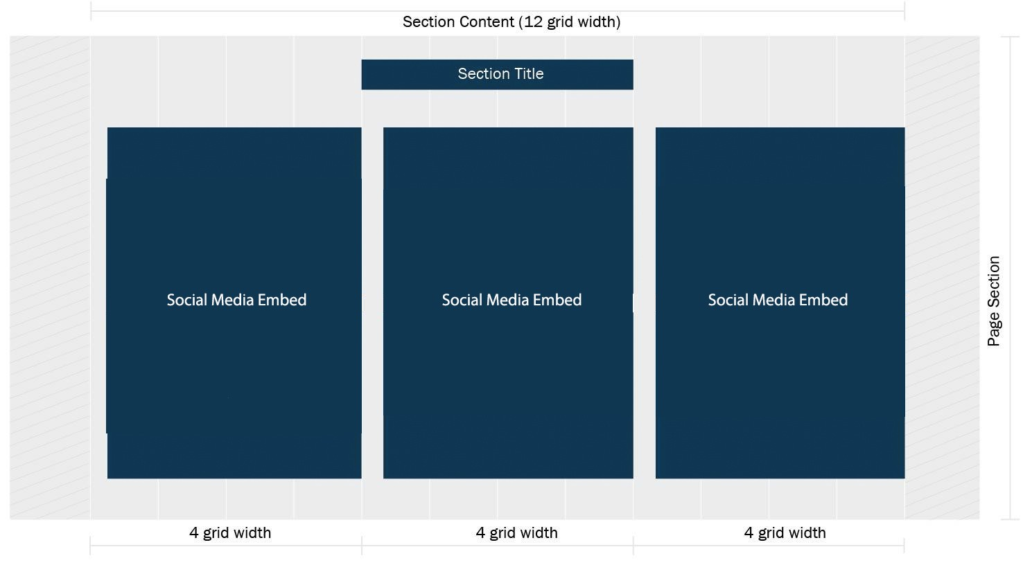 Resulting webpage with 3 Section Contents set to 4 grid units
